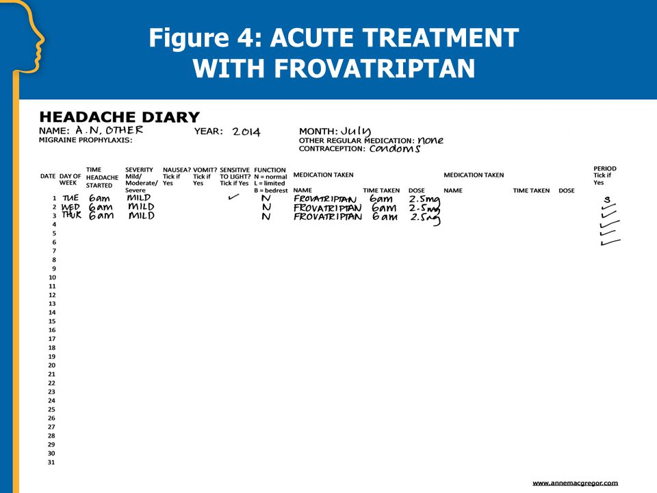 Figure 4: ACUTE TREATMENT WITH FROVATRIPTAN