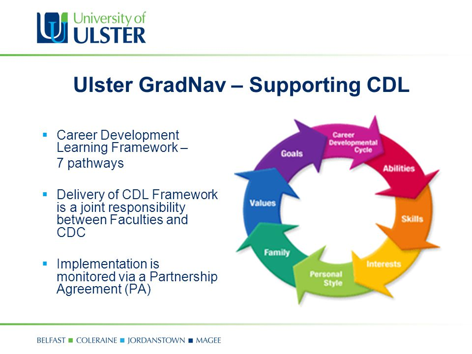 Ulster GradNav – Supporting CDL  Career Development Learning Framework – 7 pathways  Delivery of CDL Framework is a joint responsibility between Faculties and CDC  Implementation is monitored via a Partnership Agreement (PA)