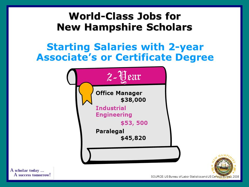 World-Class Jobs for New Hampshire Scholars Office Manager $38,000 Industrial Engineering $53, 500 Paralegal $45,820 SOURCE: US Bureau of Labor Statistics and US Census Bureau, 2005 Starting Salaries with 2-year Associate's or Certificate Degree