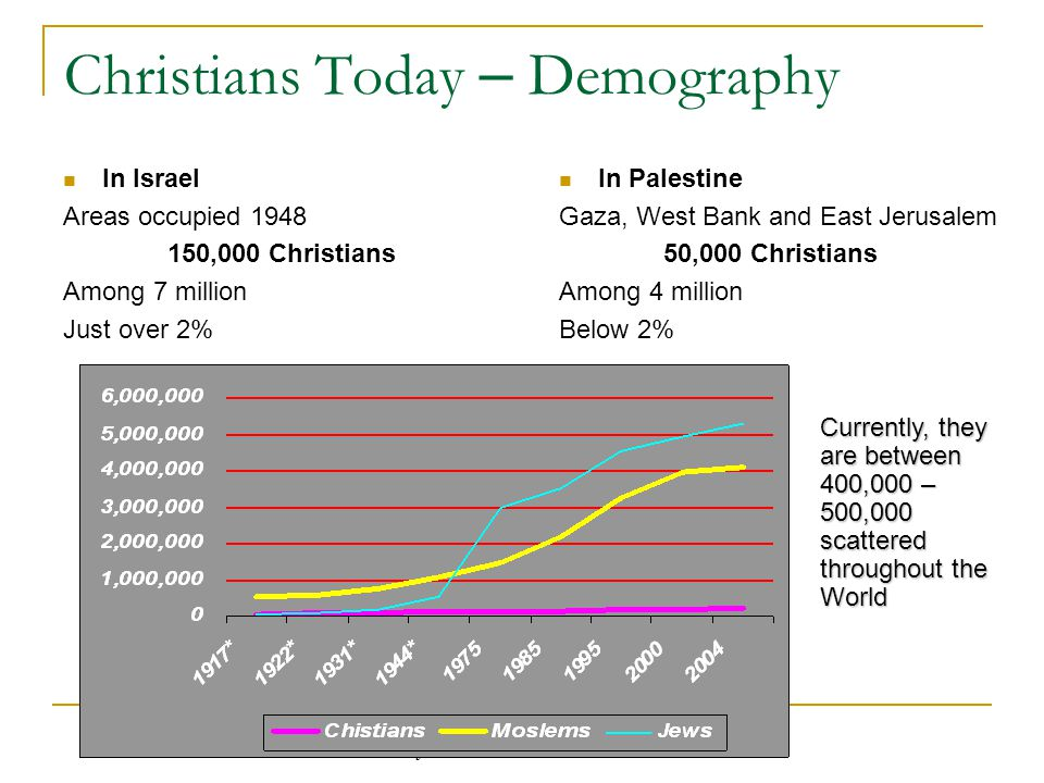 Jerusalem Inter-Church Centre Christians Today – Demography In Israel Areas occupied ,000 Christians Among 7 million Just over 2% In Palestine Gaza, West Bank and East Jerusalem 50,000 Christians Among 4 million Below 2% Currently, they are between 400,000 – 500,000 scattered throughout the World