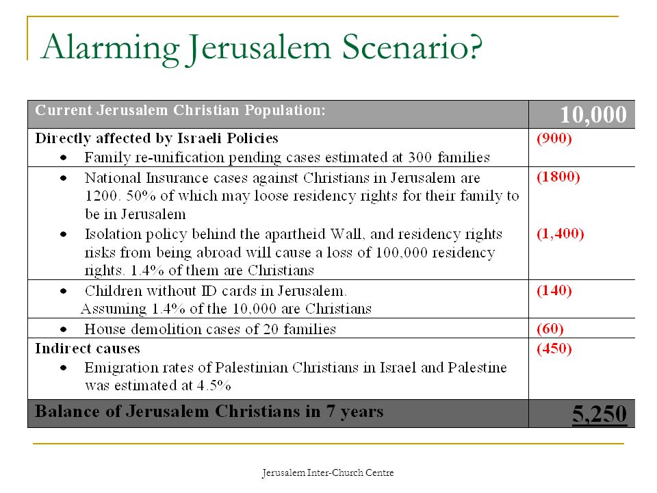 Jerusalem Inter-Church Centre Alarming Jerusalem Scenario