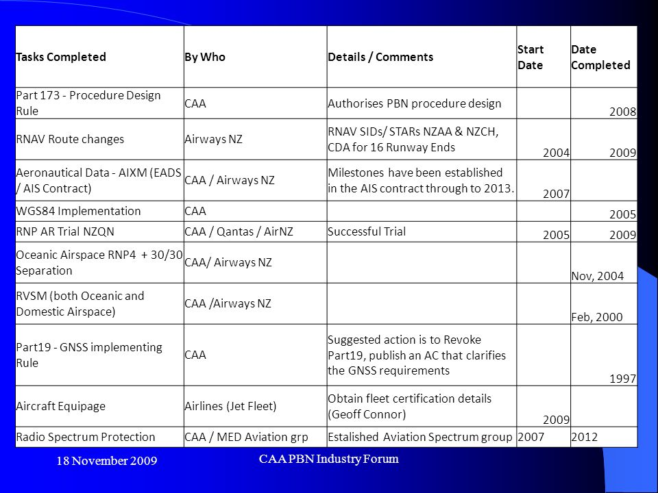 18 November 2009 CAA PBN Industry Forum Tasks CompletedBy WhoDetails / Comments Start Date Date Completed Part Procedure Design Rule CAAAuthorises PBN procedure design 2008 RNAV Route changesAirways NZ RNAV SIDs/ STARs NZAA & NZCH, CDA for 16 Runway Ends Aeronautical Data - AIXM (EADS / AIS Contract) CAA / Airways NZ Milestones have been established in the AIS contract through to 2013.