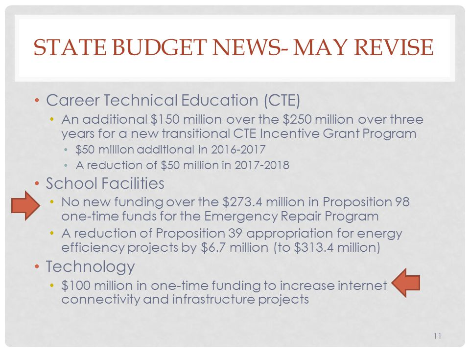 Career Technical Education (CTE) An additional $150 million over the $250 million over three years for a new transitional CTE Incentive Grant Program $50 million additional in A reduction of $50 million in School Facilities No new funding over the $273.4 million in Proposition 98 one-time funds for the Emergency Repair Program A reduction of Proposition 39 appropriation for energy efficiency projects by $6.7 million (to $313.4 million) Technology $100 million in one-time funding to increase internet connectivity and infrastructure projects 11 STATE BUDGET NEWS- MAY REVISE