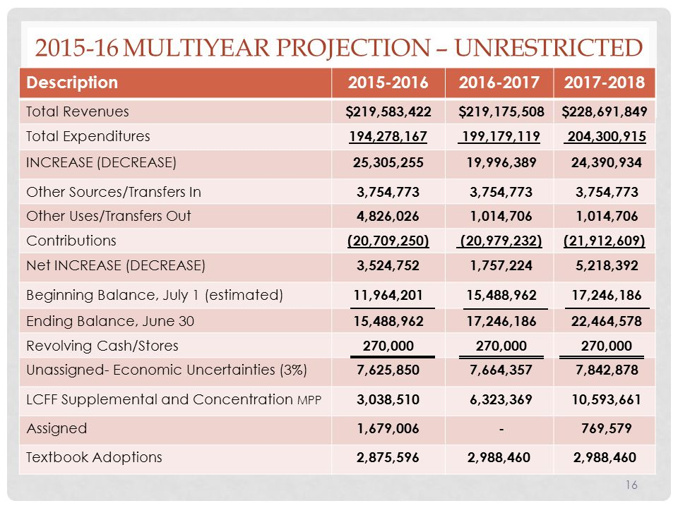 MULTIYEAR PROJECTION – UNRESTRICTED Description Total Revenues $219,583,422 $219,175,508$228,691,849 Total Expenditures 194,278, ,179, ,300,915 INCREASE (DECREASE) 25,305,255 19,996,389 24,390,934 Other Sources/Transfers In 3,754,773 Other Uses/Transfers Out 4,826,026 1,014,706 Contributions (20,709,250) (20,979,232)(21,912,609) Net INCREASE (DECREASE) 3,524,752 1,757,224 5,218,392 Beginning Balance, July 1 (estimated) 11,964,201 15,488,962 17,246,186 Ending Balance, June 30 15,488,962 17,246,186 22,464,578 Revolving Cash/Stores 270,000 Unassigned- Economic Uncertainties (3%) 7,625,850 7,664,357 7,842,878 LCFF Supplemental and Concentration MPP 3,038,510 6,323,369 10,593,661 Assigned 1,679, ,579 Textbook Adoptions 2,875,5962,988,460 16