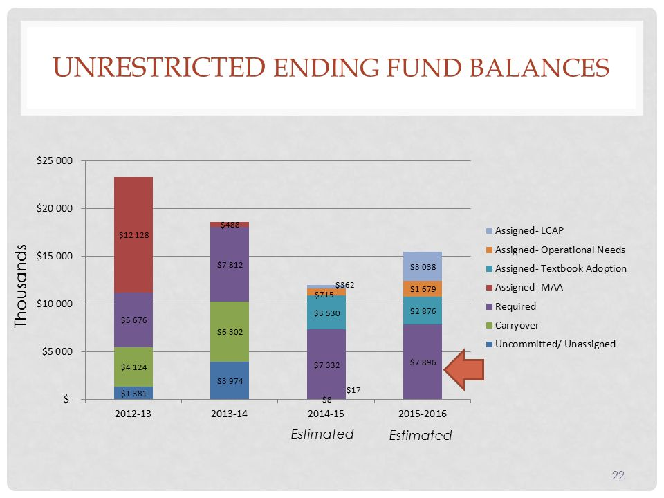 UNRESTRICTED ENDING FUND BALANCES 22 Thousands Estimated