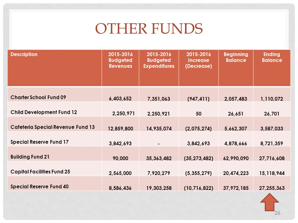 OTHER FUNDS Description Budgeted Revenues Budgeted Expenditures Increase (Decrease) Beginning Balance Ending Balance Charter School Fund 09 6,403,652 7,351,063 (947,411) 2,057,483 1,110,072 Child Development Fund 12 2,250,971 2,250, ,651 26,701 Cafeteria Special Revenue Fund 13 12,859,800 14,935,074 (2,075,274) 5,662,307 3,587,033 Special Reserve Fund 17 3,842, ,878,666 8,721,359 Building Fund 21 90,000 35,363,482 (35,273,482) 62,990,090 27,716,608 Capital Facilities Fund 25 2,565,000 7,920,279 (5,355,279) 20,474,223 15,118,944 Special Reserve Fund 40 8,586,436 19,303,258 (10,716,822) 37,972,185 27,255,363 26