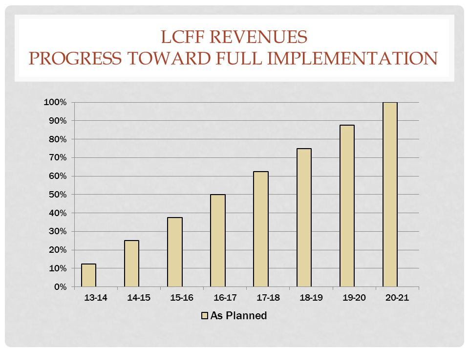 LCFF REVENUES PROGRESS TOWARD FULL IMPLEMENTATION