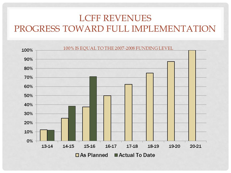 LCFF REVENUES PROGRESS TOWARD FULL IMPLEMENTATION 100% IS EQUAL TO THE FUNDING LEVEL