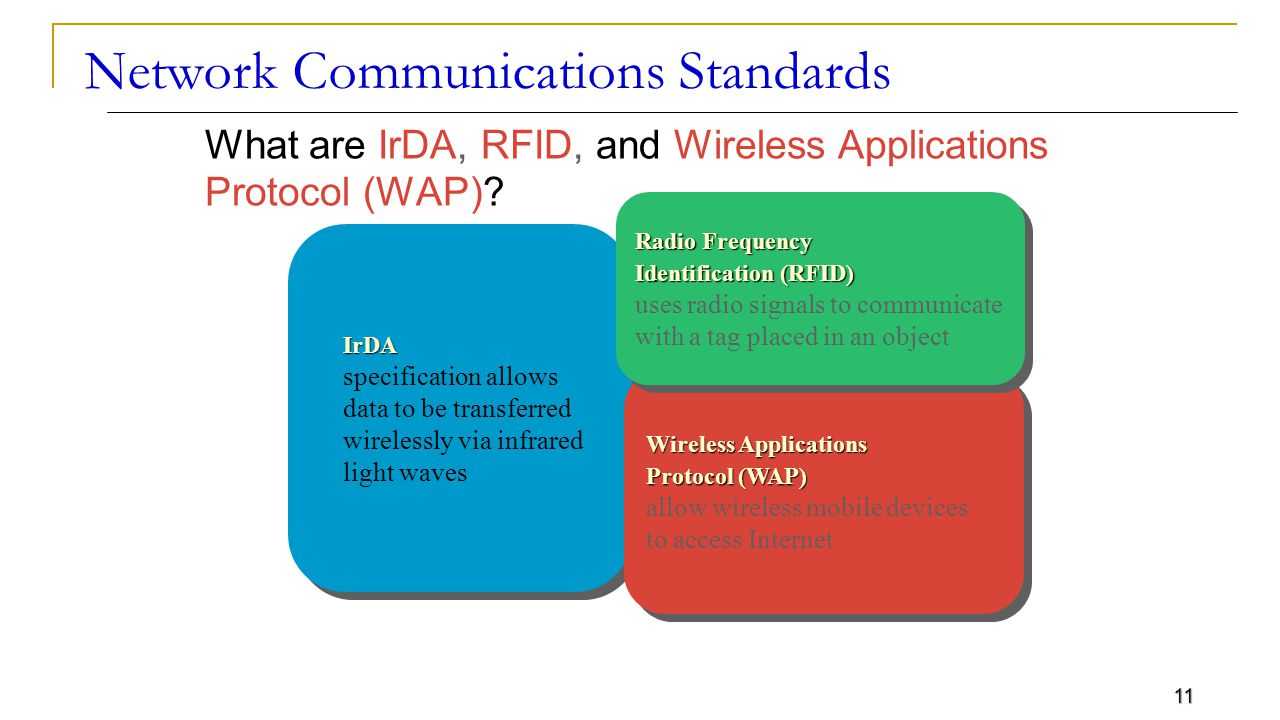 11 Network Communications Standards What are IrDA, RFID, and Wireless Applications Protocol (WAP).