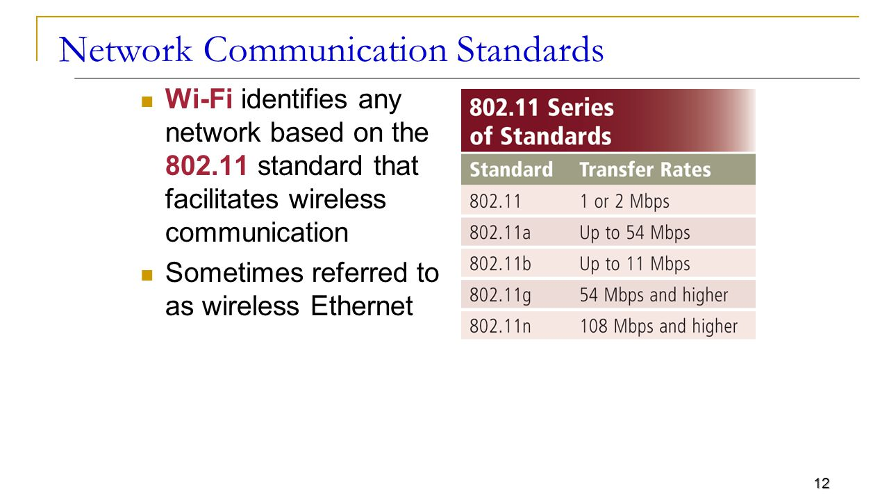 12 Network Communication Standards Wi-Fi identifies any network based on the standard that facilitates wireless communication Sometimes referred to as wireless Ethernet