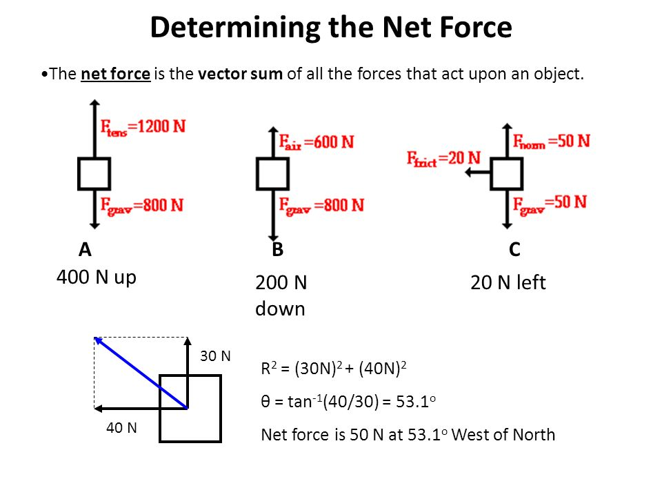 Determining the Net Force 400 N up 200 N down 20 N left ABC 40 N 30 N R 2 = (30N) 2 + (40N) 2 θ = tan -1 (40/30) = 53.1 o Net force is 50 N at 53.1 o West of North The net force is the vector sum of all the forces that act upon an object.