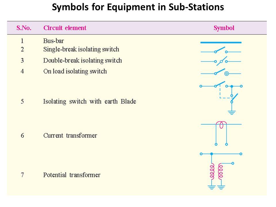 Unit-3 SUBSTATIONS. - ppt download