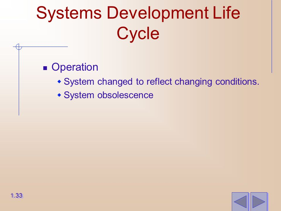 Systems Development Life Cycle Operation  System changed to reflect changing conditions.