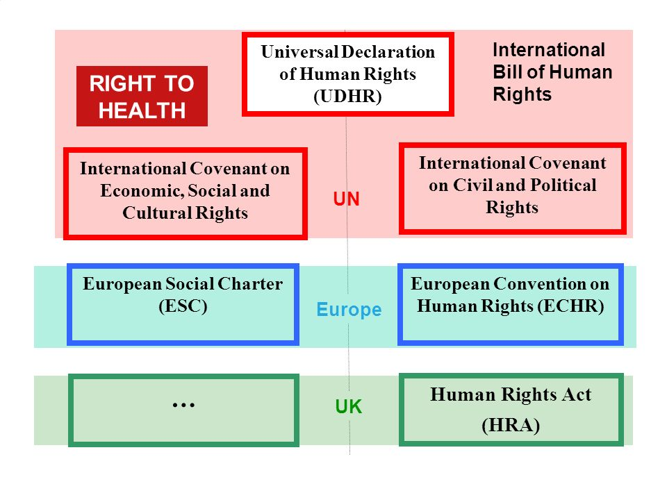 9/19/11 Europe UK Universal Declaration of Human Rights (UDHR) UN International Covenant on Civil and Political Rights International Covenant on Economic, Social and Cultural Rights International Bill of Human Rights Human Rights Act (HRA) … European Convention on Human Rights (ECHR) European Social Charter (ESC) RIGHT TO HEALTH