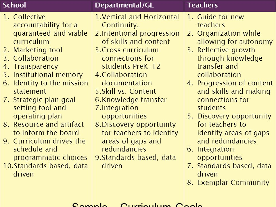 SchoolDepartmental/GLTeachers 1.Collective accountability for a guaranteed and viable curriculum 2.Marketing tool 3.Collaboration 4.Transparency 5.Institutional memory 6.Identity to the mission statement 7.Strategic plan goal setting tool and operating plan 8.Resource and artifact to inform the board 9.Curriculum drives the schedule and programmatic choices 10.Standards based, data driven 1.Vertical and Horizontal Continuity.