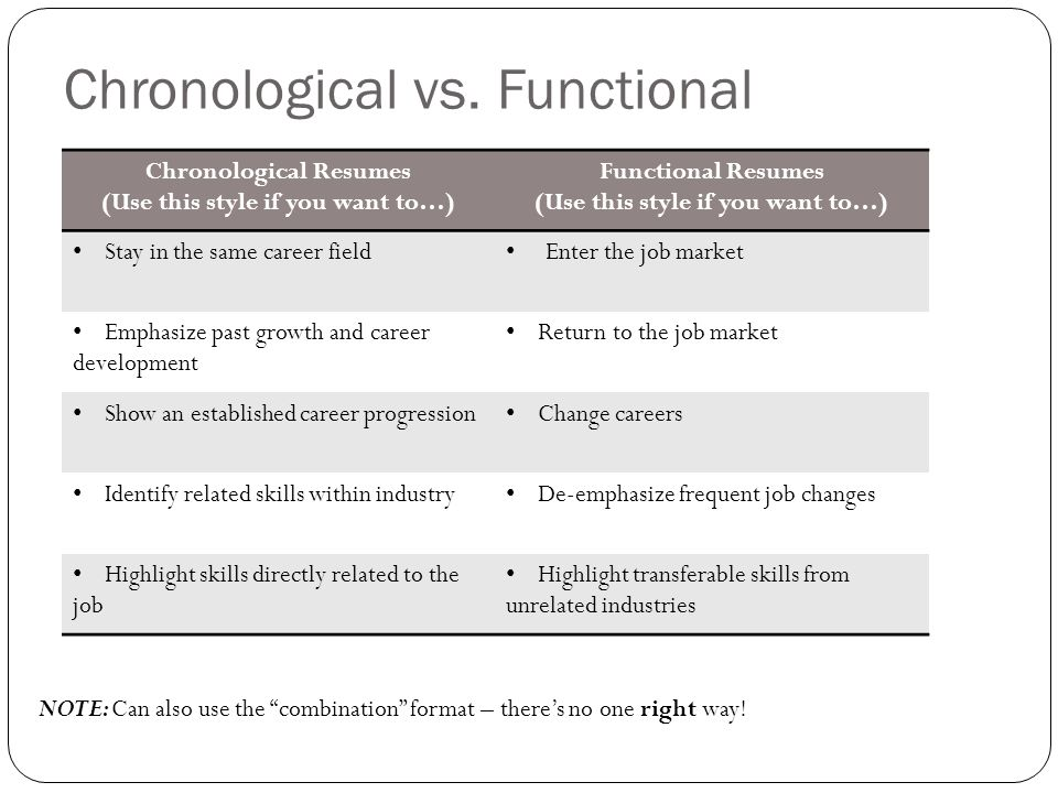 Nice Chronological Vs Functional Resume Intended Functional Resume Vs Chronological