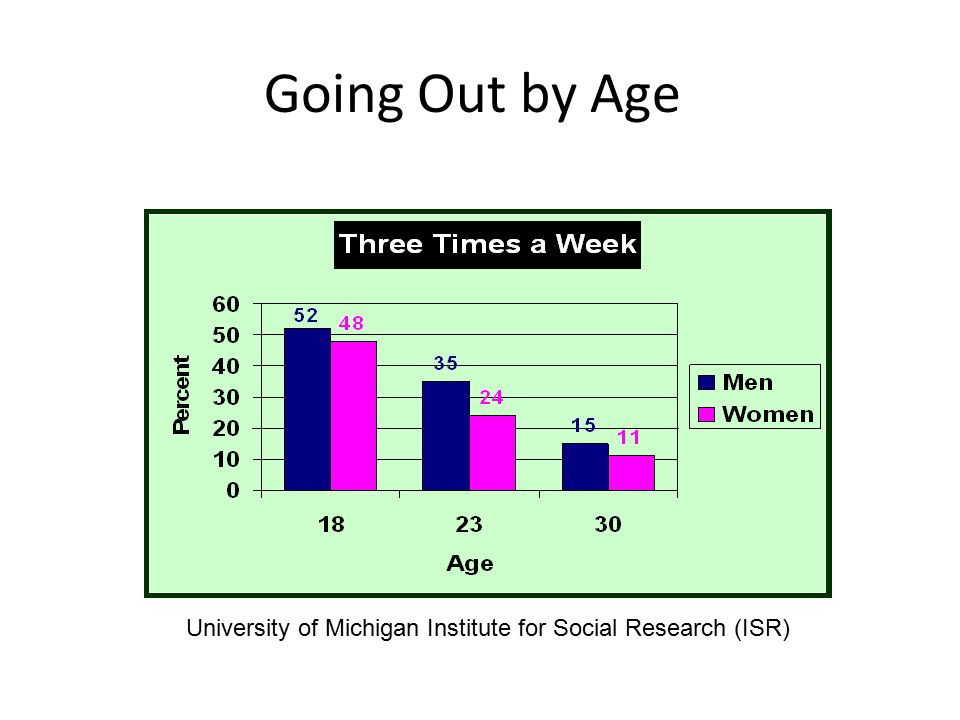Going Out by Age University of Michigan Institute for Social Research (ISR)