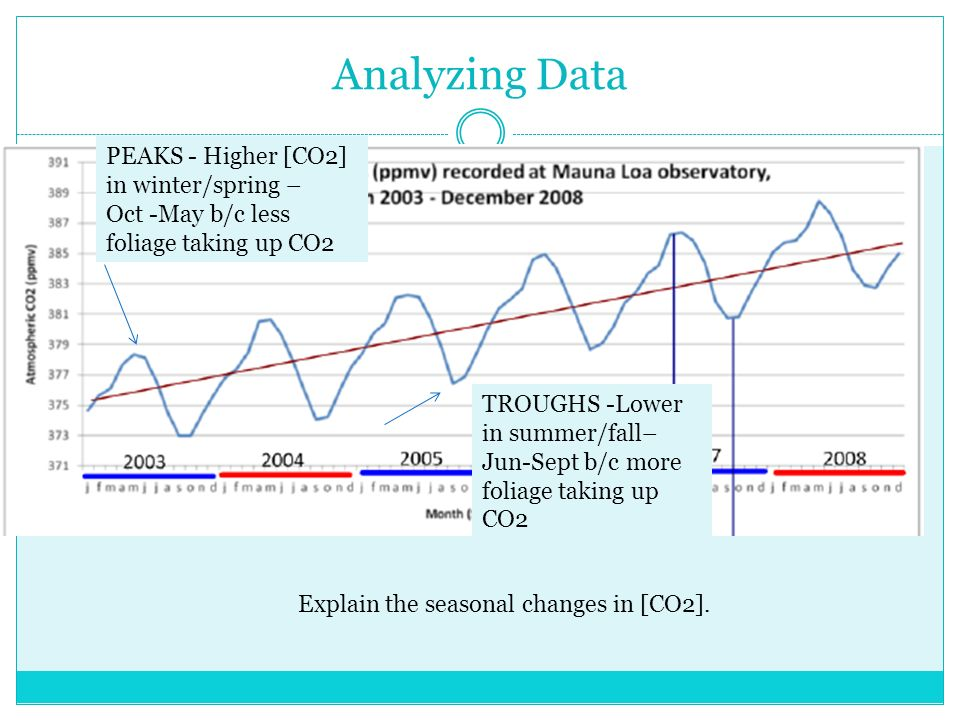 Analyzing Data Explain the seasonal changes in [CO2].