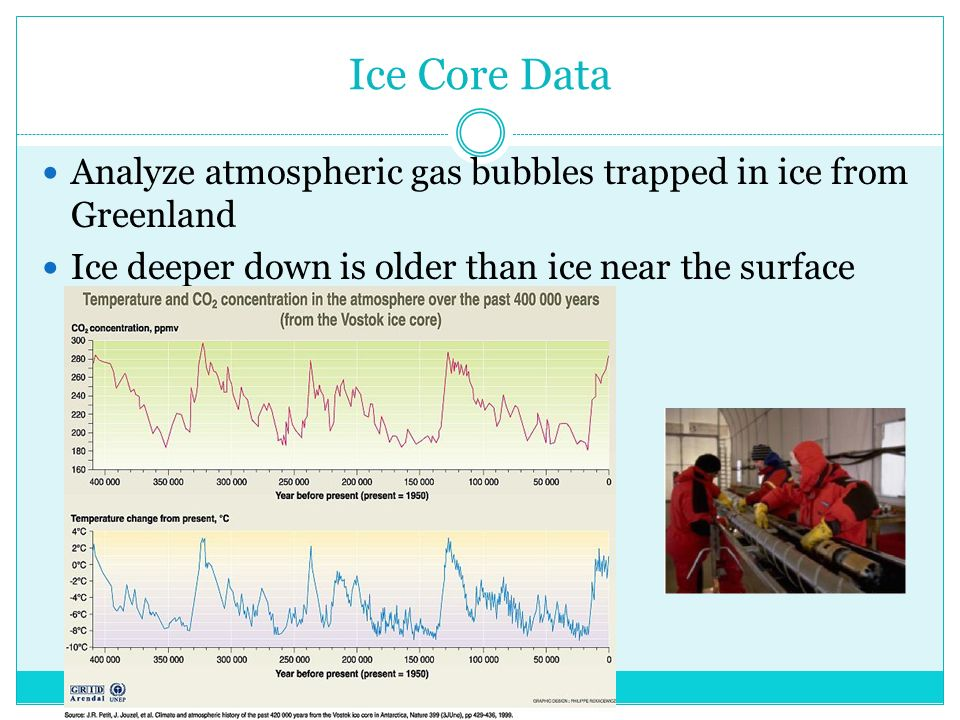 Ice Core Data Analyze atmospheric gas bubbles trapped in ice from Greenland Ice deeper down is older than ice near the surface