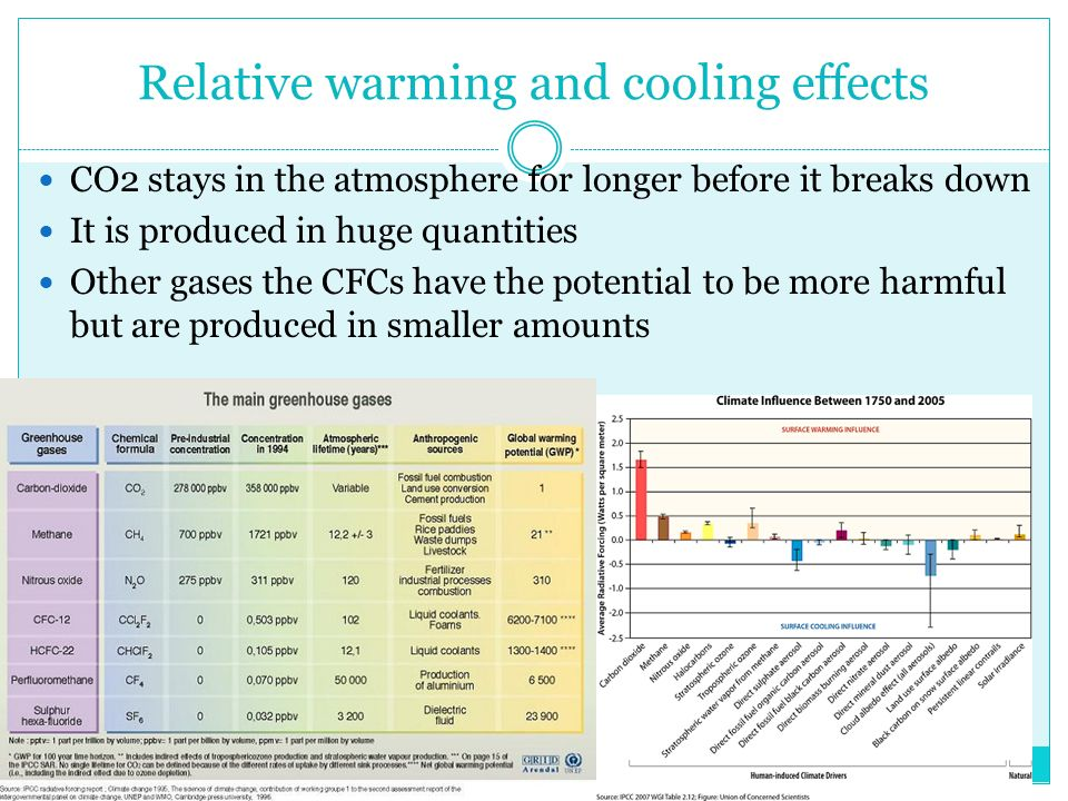 Relative warming and cooling effects CO2 stays in the atmosphere for longer before it breaks down It is produced in huge quantities Other gases the CFCs have the potential to be more harmful but are produced in smaller amounts