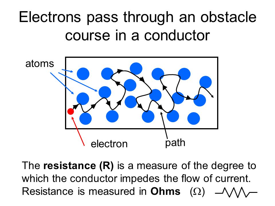 Electrical resistance (symbol R) Why is it necessary to keep pushing the charges to make them move.