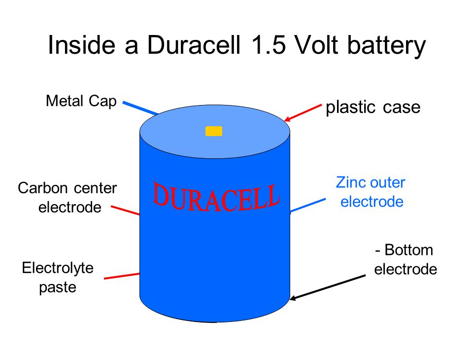 Batteries  use chemical energy to produce electricity two dissimilar metals immersed in a conducting fluid (like an acid for example) cause a chemical reaction which can produce electric current.