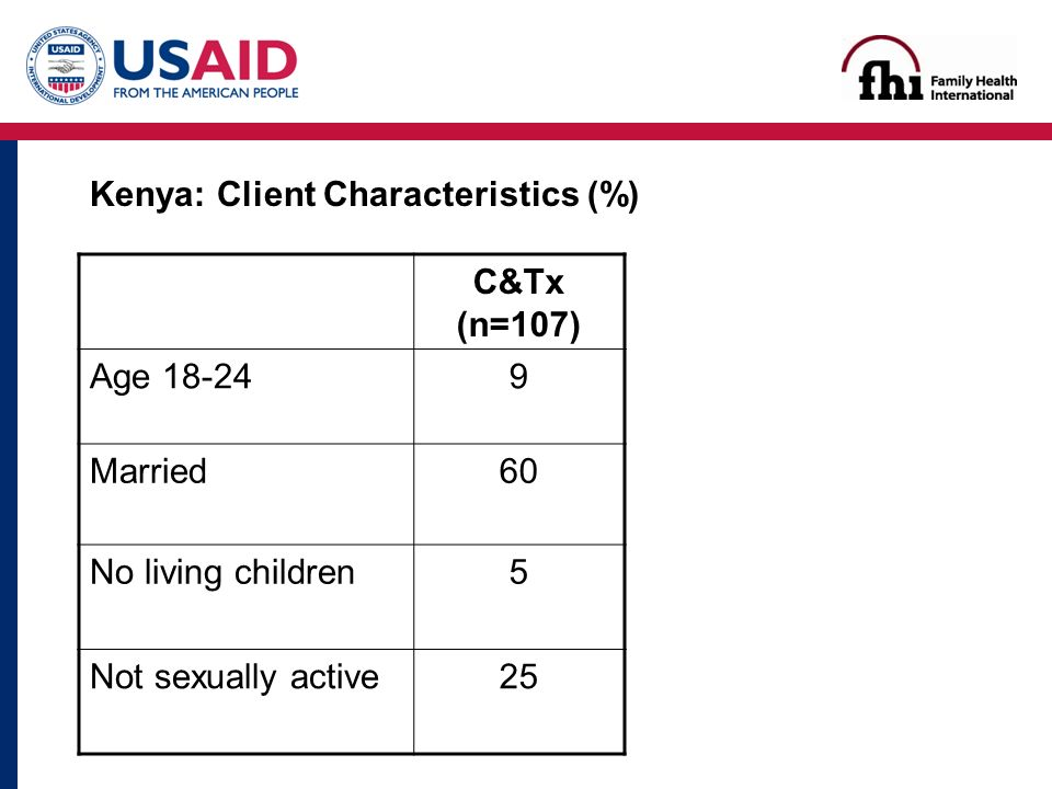 Kenya: Client Characteristics (%) C&Tx (n=107) Age Married60 No living children5 Not sexually active25