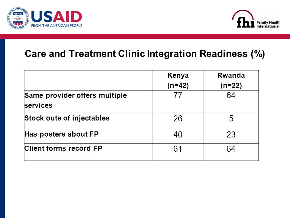 Care and Treatment Clinic Integration Readiness (%) Kenya (n=42) Rwanda (n=22) Same provider offers multiple services 7764 Stock outs of injectables 265 Has posters about FP 4023 Client forms record FP 6164