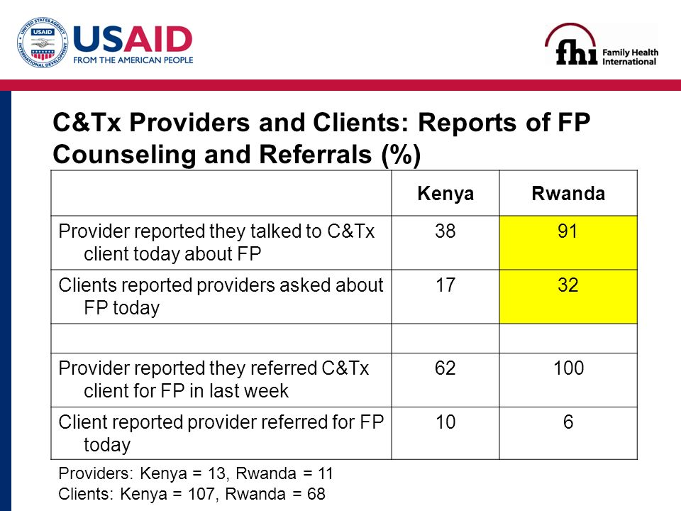 KenyaRwanda Provider reported they talked to C&Tx client today about FP 3891 Clients reported providers asked about FP today 1732 Provider reported they referred C&Tx client for FP in last week Client reported provider referred for FP today 106 Providers: Kenya = 13, Rwanda = 11 Clients: Kenya = 107, Rwanda = 68 C&Tx Providers and Clients: Reports of FP Counseling and Referrals (%)