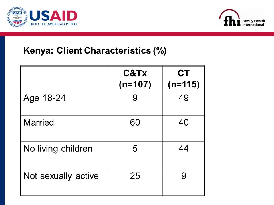 Kenya: Client Characteristics (%) C&Tx (n=107) CT (n=115) Age Married6040 No living children544 Not sexually active259
