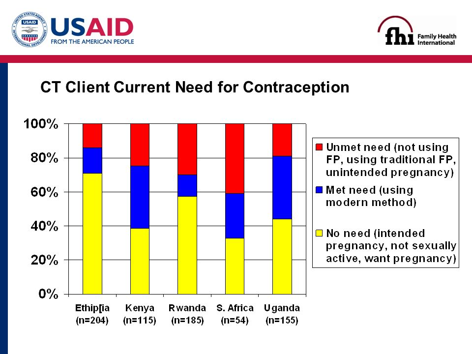 CT Client Current Need for Contraception