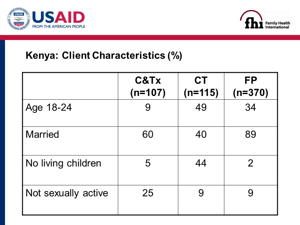 Kenya: Client Characteristics (%) C&Tx (n=107) CT (n=115) FP (n=370) Age Married No living children5442 Not sexually active2599