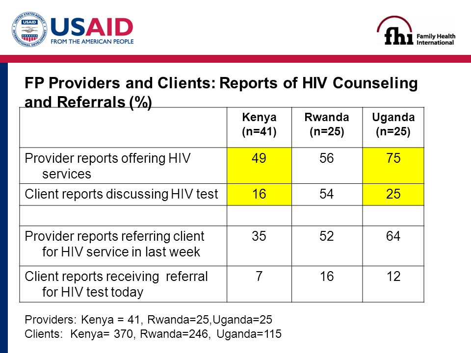 Kenya (n=41) Rwanda (n=25) Uganda (n=25) Provider reports offering HIV services Client reports discussing HIV test Provider reports referring client for HIV service in last week Client reports receiving referral for HIV test today Providers: Kenya = 41, Rwanda=25,Uganda=25 Clients: Kenya= 370, Rwanda=246, Uganda=115 FP Providers and Clients: Reports of HIV Counseling and Referrals (%)