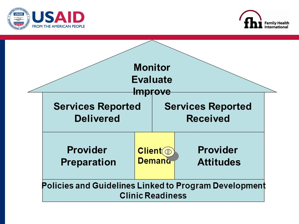 Policies and Guidelines Linked to Program Development Clinic Readiness Provider Preparation Provider Attitudes Services Reported Delivered Services Reported Received Monitor Evaluate Improve Client Demand