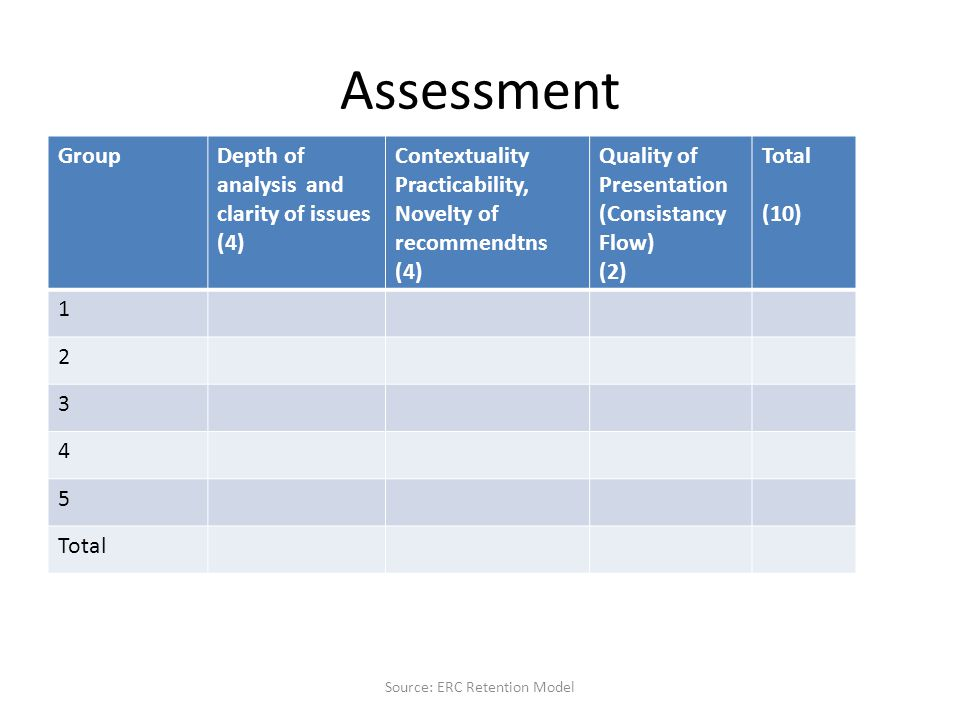 Assessment GroupDepth of analysis and clarity of issues (4) Contextuality Practicability, Novelty of recommendtns (4) Quality of Presentation (Consistancy Flow) (2) Total (10) 1 2 3 4 5 Total Source: ERC Retention Model