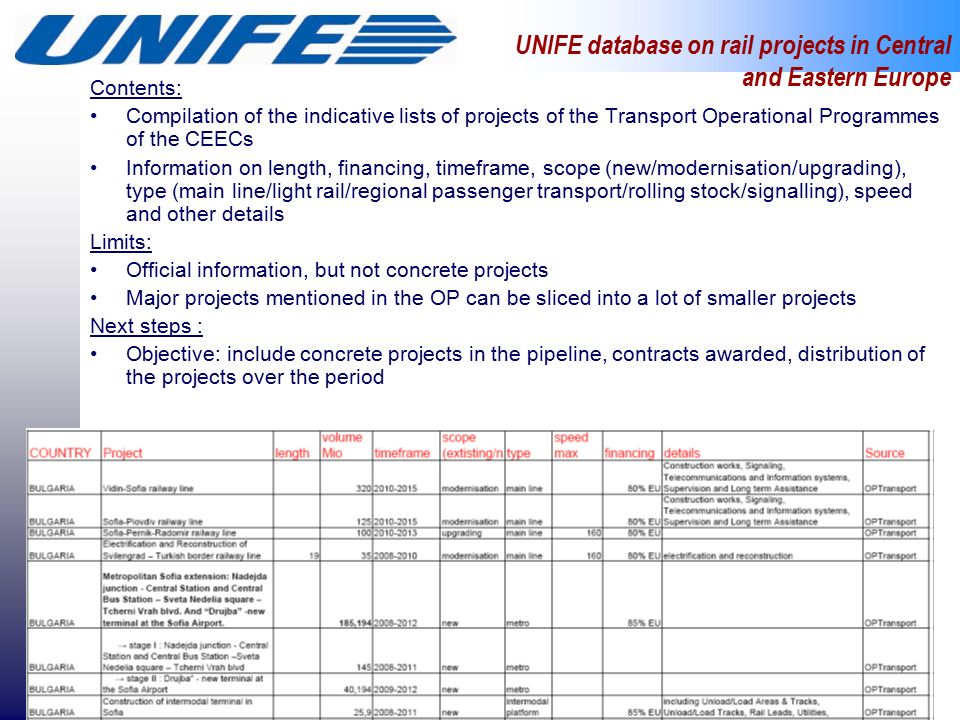 UNIFE database on rail projects in Central and Eastern Europe Contents: Compilation of the indicative lists of projects of the Transport Operational Programmes of the CEECs Information on length, financing, timeframe, scope (new/modernisation/upgrading), type (main line/light rail/regional passenger transport/rolling stock/signalling), speed and other details Limits: Official information, but not concrete projects Major projects mentioned in the OP can be sliced into a lot of smaller projects Next steps : Objective: include concrete projects in the pipeline, contracts awarded, distribution of the projects over the period