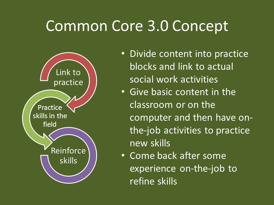 Common Core 3.0 Concept Link to practice Practice skills in the field Reinforce skills Divide content into practice blocks and link to actual social work activities Give basic content in the classroom or on the computer and then have on- the-job activities to practice new skills Come back after some experience on-the-job to refine skills