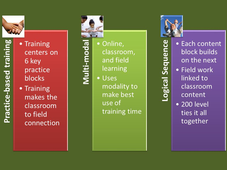 Practice-based training Training centers on 6 key practice blocks Training makes the classroom to field connection Multi-modal Online, classroom, and field learning Uses modality to make best use of training time Logical Sequence Each content block builds on the next Field work linked to classroom content 200 level ties it all together