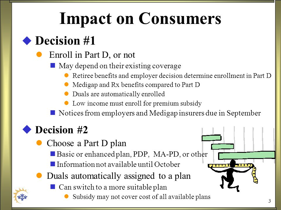 3 Impact on Consumers  Decision #1 Enroll in Part D, or not May depend on their existing coverage Retiree benefits and employer decision determine enrollment in Part D Medigap and Rx benefits compared to Part D Duals are automatically enrolled Low income must enroll for premium subsidy Notices from employers and Medigap insurers due in September  Decision #2 Choose a Part D plan Basic or enhanced plan, PDP, MA-PD, or other Information not available until October Duals automatically assigned to a plan Can switch to a more suitable plan Subsidy may not cover cost of all available plans