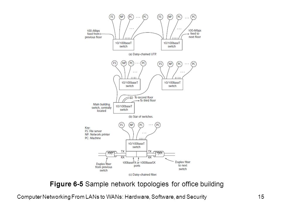 Computer Networking From LANs to WANs: Hardware, Software, and Security15 Figure 6-5 Sample network topologies for office building