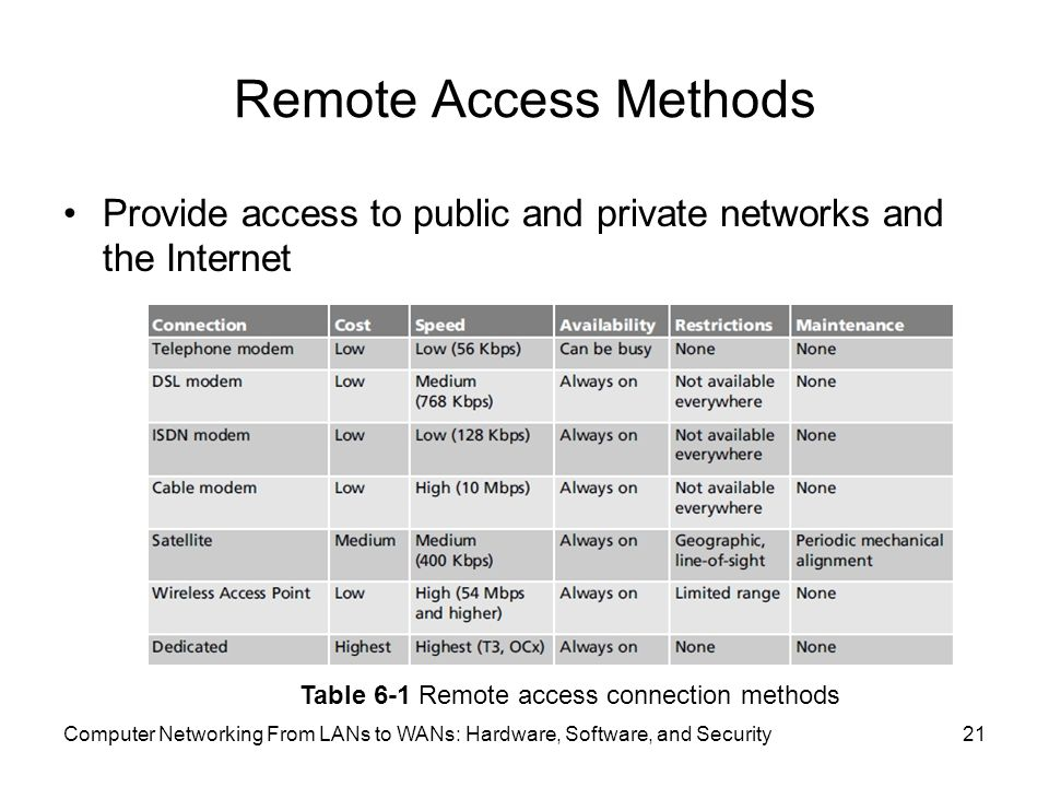 Remote Access Methods Provide access to public and private networks and the Internet Computer Networking From LANs to WANs: Hardware, Software, and Security21 Table 6-1 Remote access connection methods
