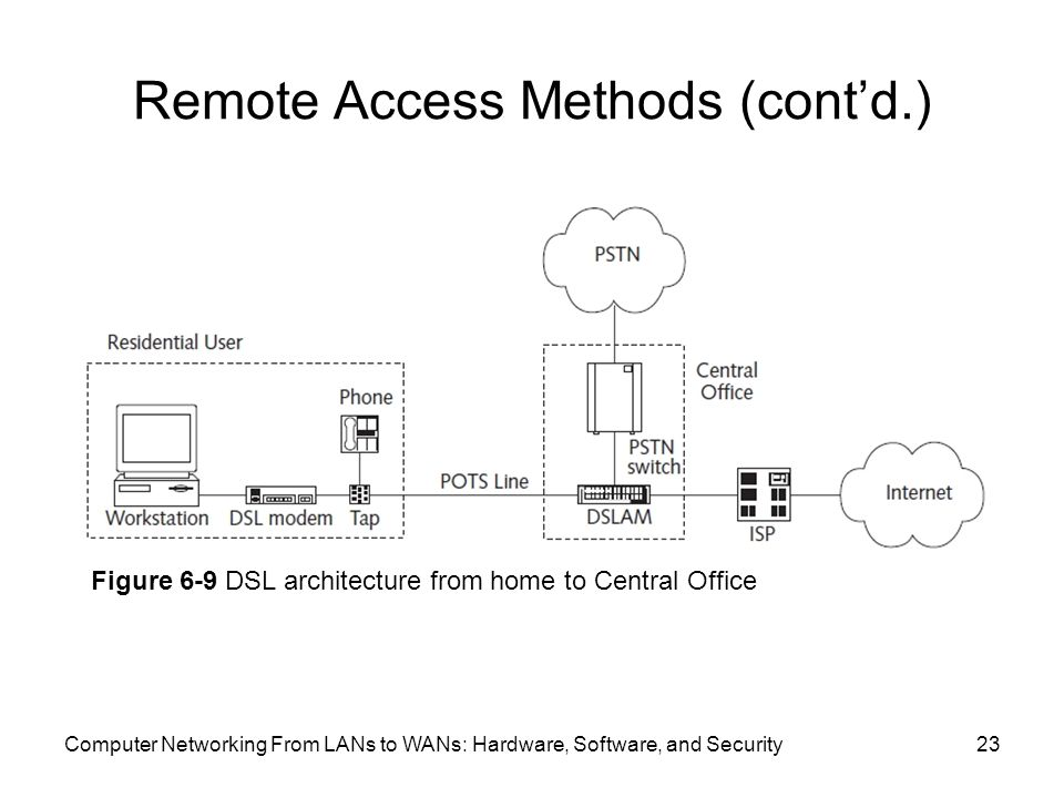 Computer Networking From LANs to WANs: Hardware, Software, and Security23 Remote Access Methods (cont'd.) Figure 6-9 DSL architecture from home to Central Office