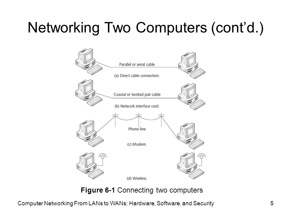 Computer Networking From LANs to WANs: Hardware, Software, and Security5 Networking Two Computers (cont'd.) Figure 6-1 Connecting two computers