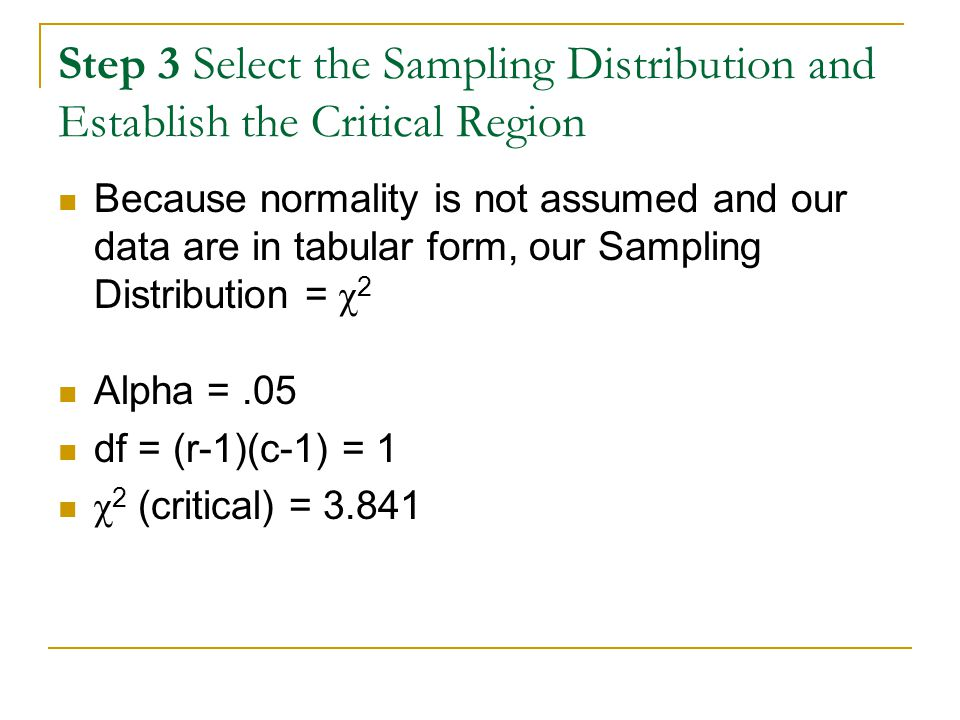 Step 3 Select the Sampling Distribution and Establish the Critical Region Because normality is not assumed and our data are in tabular form, our Sampling Distribution = χ 2 Alpha =.05 df = (r-1)(c-1) = 1 χ 2 (critical) = 3.841