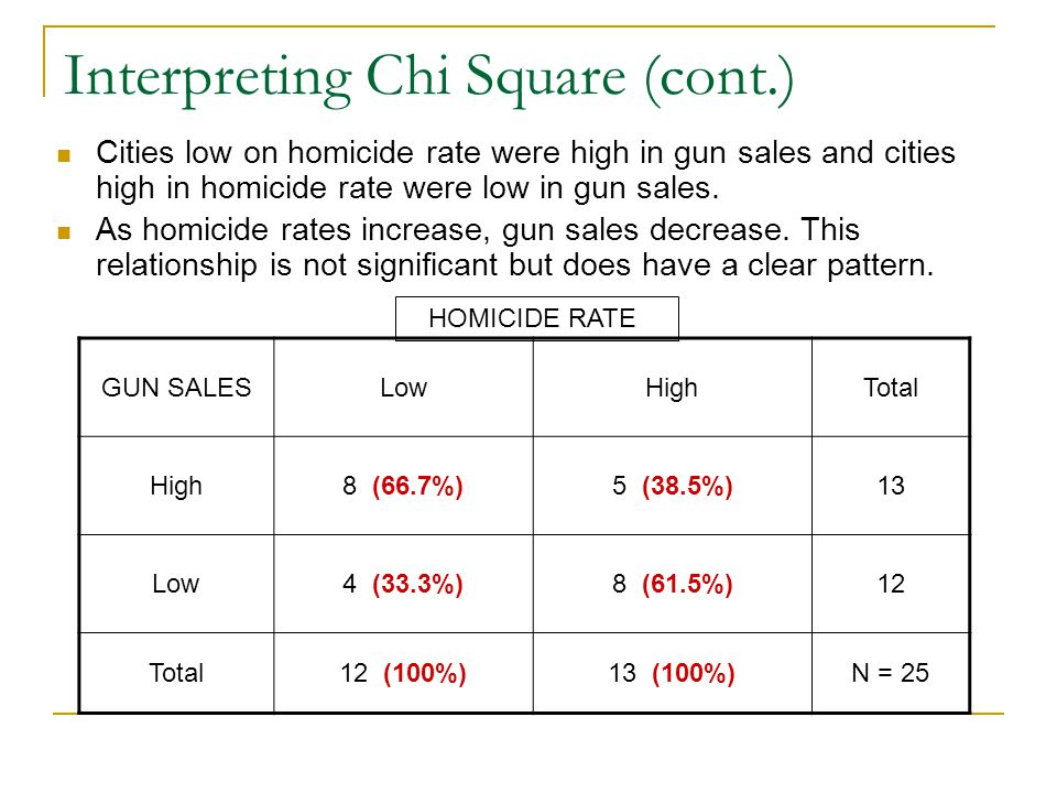 Interpreting Chi Square (cont.) Cities low on homicide rate were high in gun sales and cities high in homicide rate were low in gun sales.