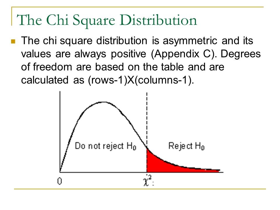 The Chi Square Distribution The chi square distribution is asymmetric and its values are always positive (Appendix C).