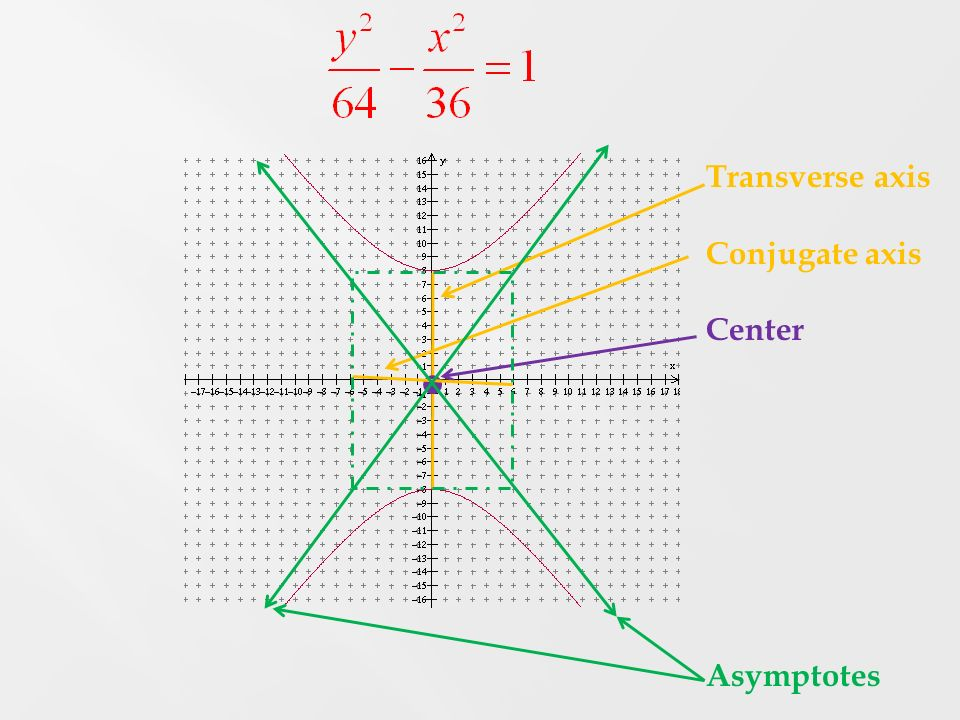 Transverse axis Conjugate axis Center Asymptotes
