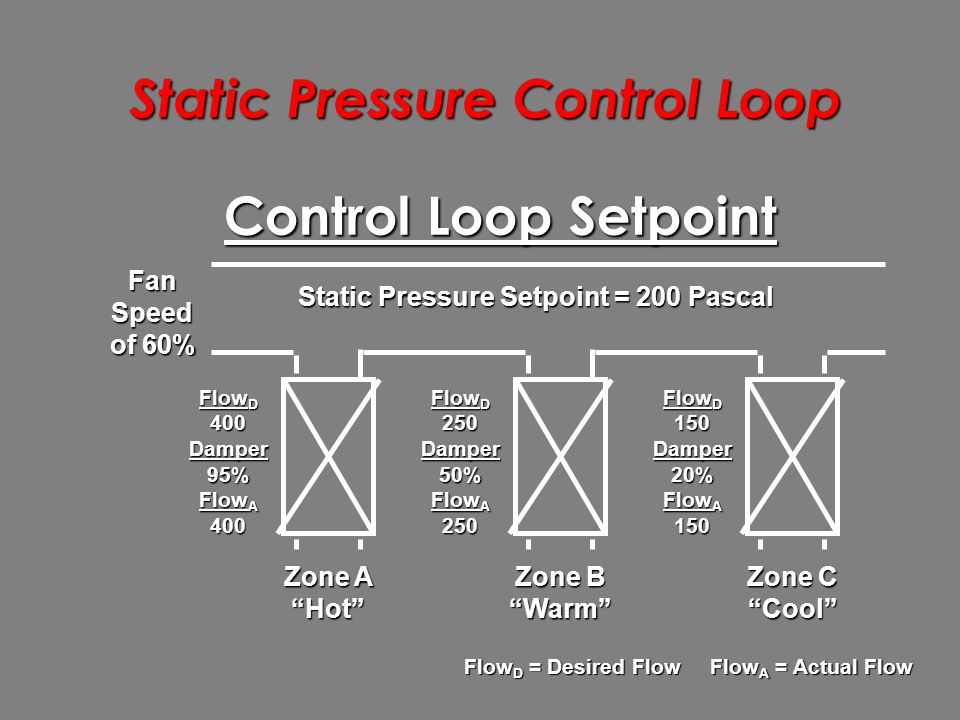 Static Pressure Control Loop Zone A Hot Zone B Warm Zone C Cool Static Pressure Setpoint = 200 Pascal Fan Speed of 60% Flow D 400Damper95% Flow A 400 Flow D 250Damper50% Flow A 250 Flow D 150Damper20% Flow A 150 Control Loop Setpoint Flow D = Desired Flow Flow A = Actual Flow