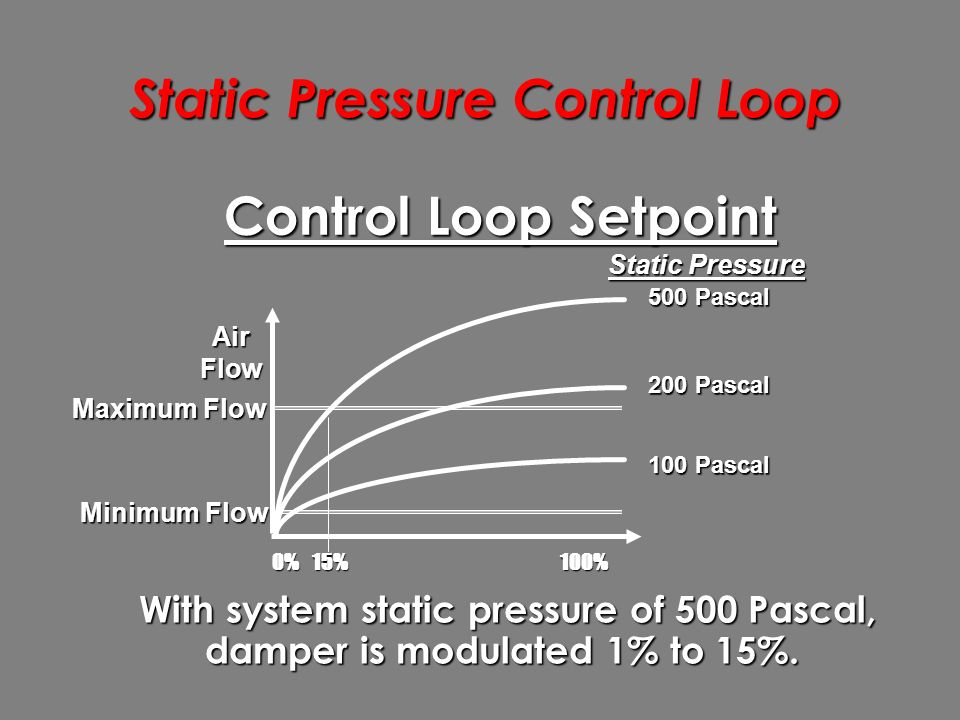 Static Pressure Control Loop 0%100% AirFlow 200 Pascal 500 Pascal 100 Pascal Static Pressure Minimum Flow Maximum Flow 15%  With system static pressure of 500 Pascal, damper is modulated 1% to 15%.