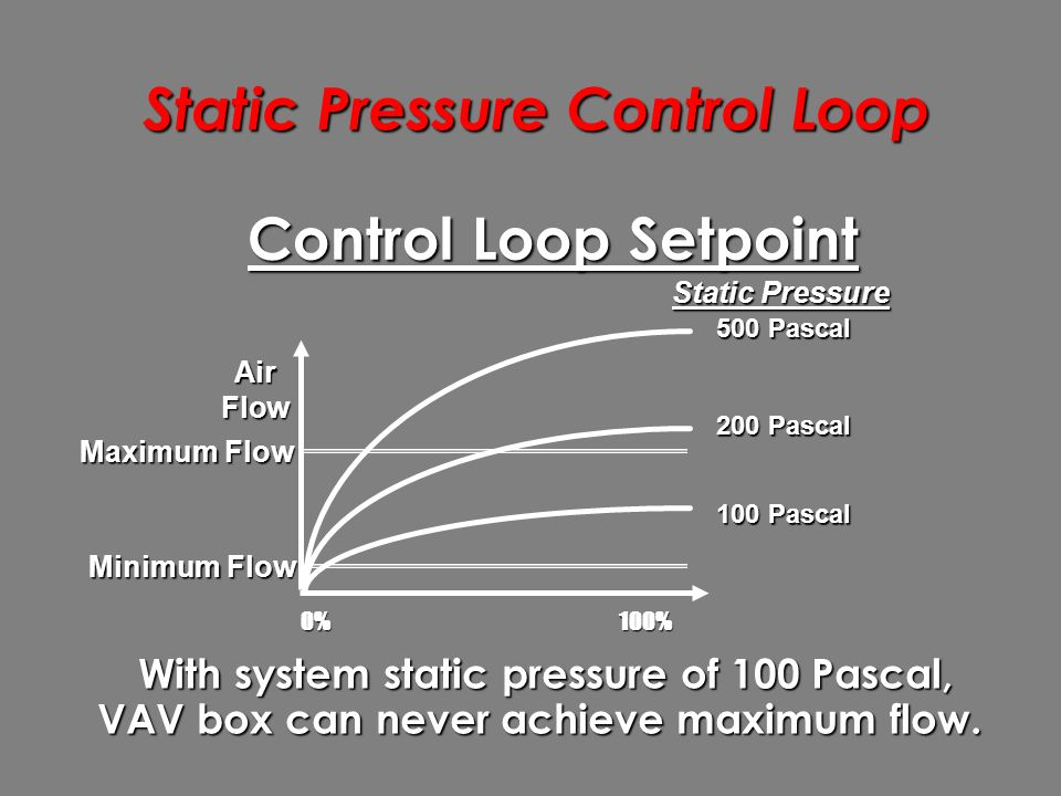 Static Pressure Control Loop 0%100% AirFlow 200 Pascal 500 Pascal 100 Pascal Static Pressure Minimum Flow Maximum Flow  With system static pressure of 100 Pascal, VAV box can never achieve maximum flow.